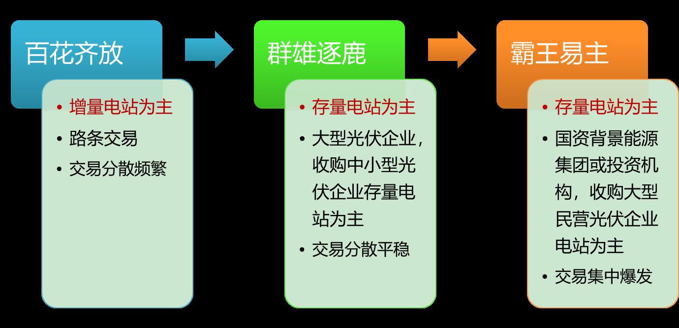 深度解析电站频频易主背后:中国光伏谁主沉浮上海公兴搬迁  公司