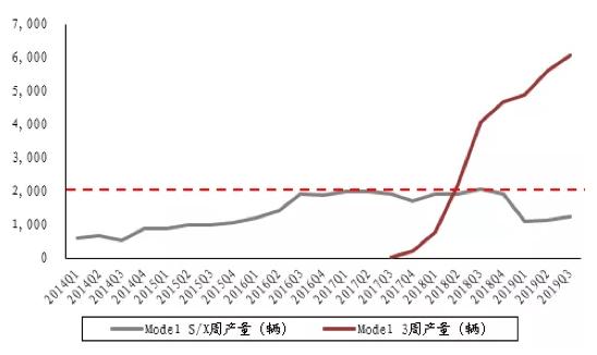 图:特斯拉产量情况 ,来源:招商证券